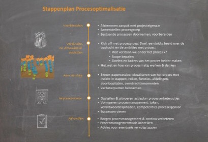 Optimalisatie klantprocessen